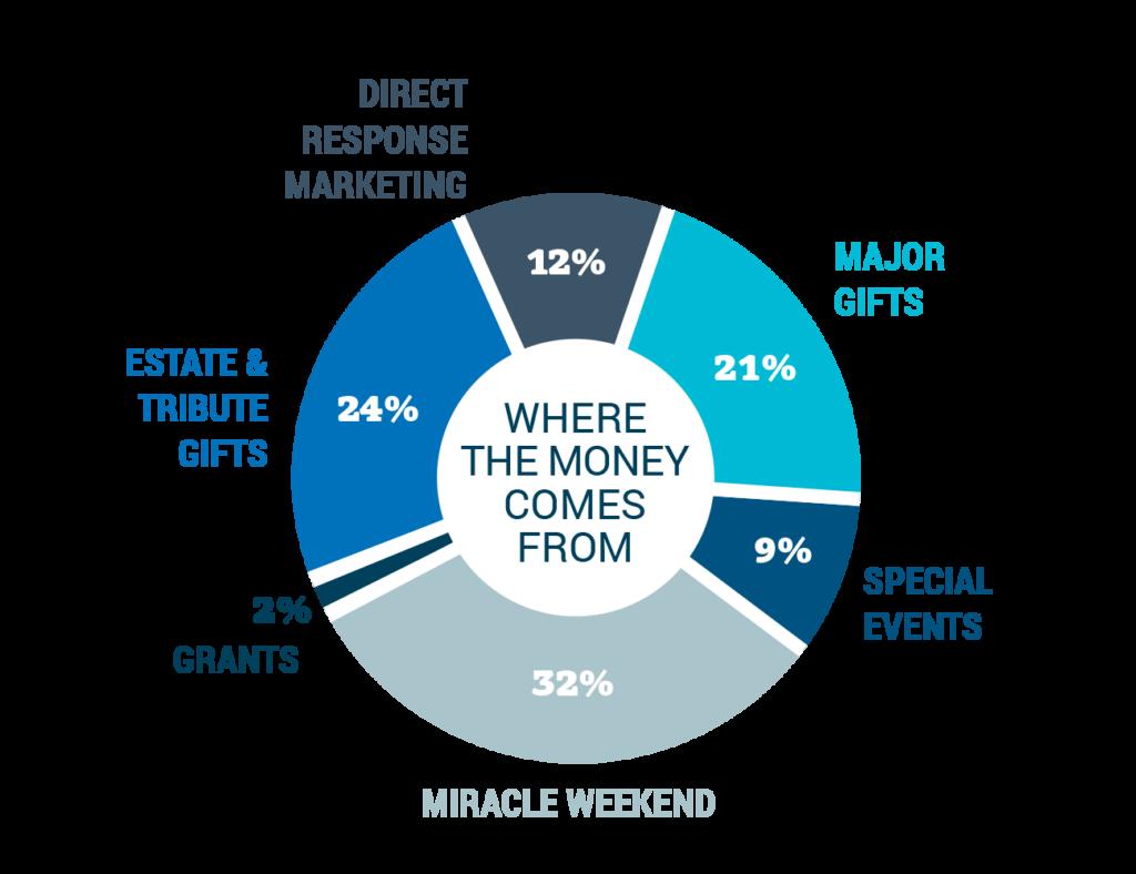 Sources of fundraising revenue