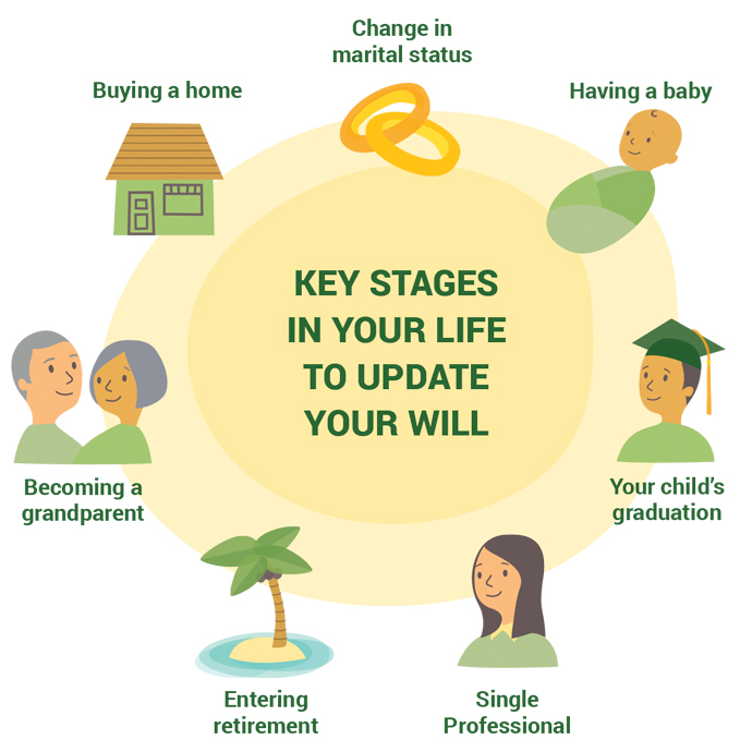 key stages in your life to update your will
