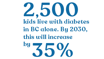 2500 BC Kids live with diabetes. By 2030, this will increase by 35%